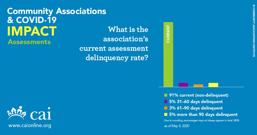 current-delinquency-hoa-assessment